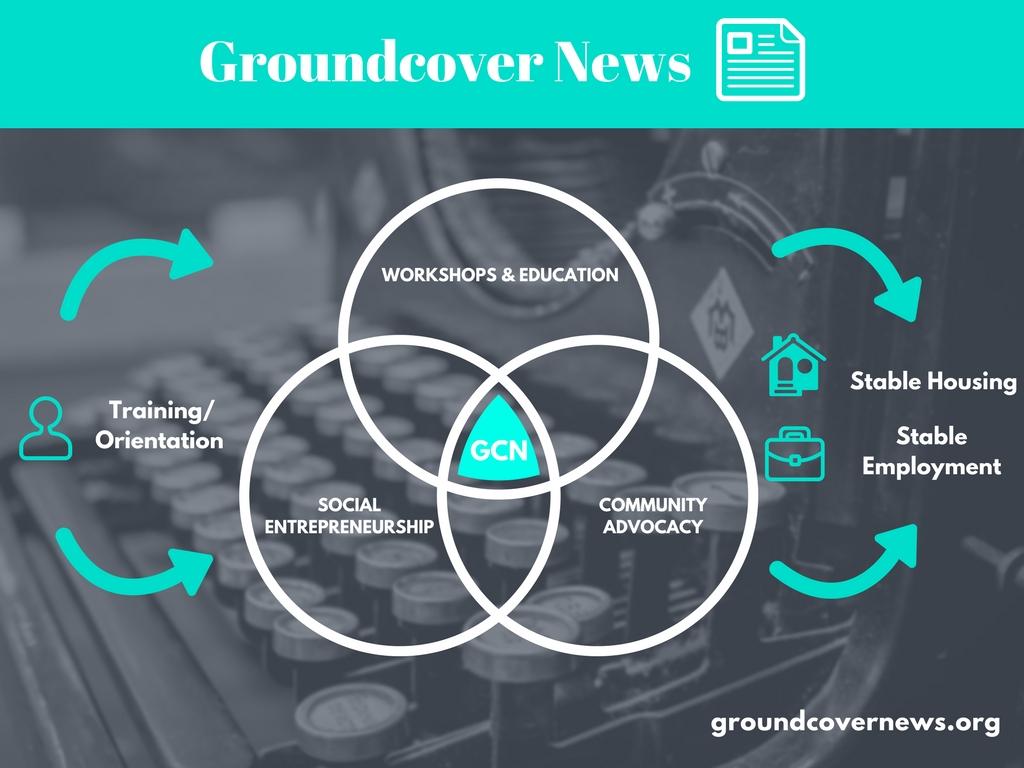 Groundcover News Service Model